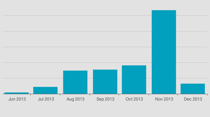 list-growth-by-month