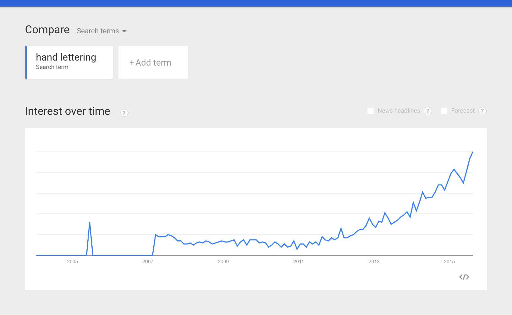 lettering-search-increase