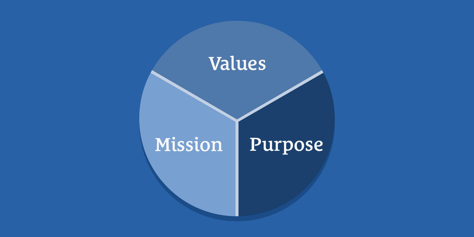 Values, Mission, and Purpose