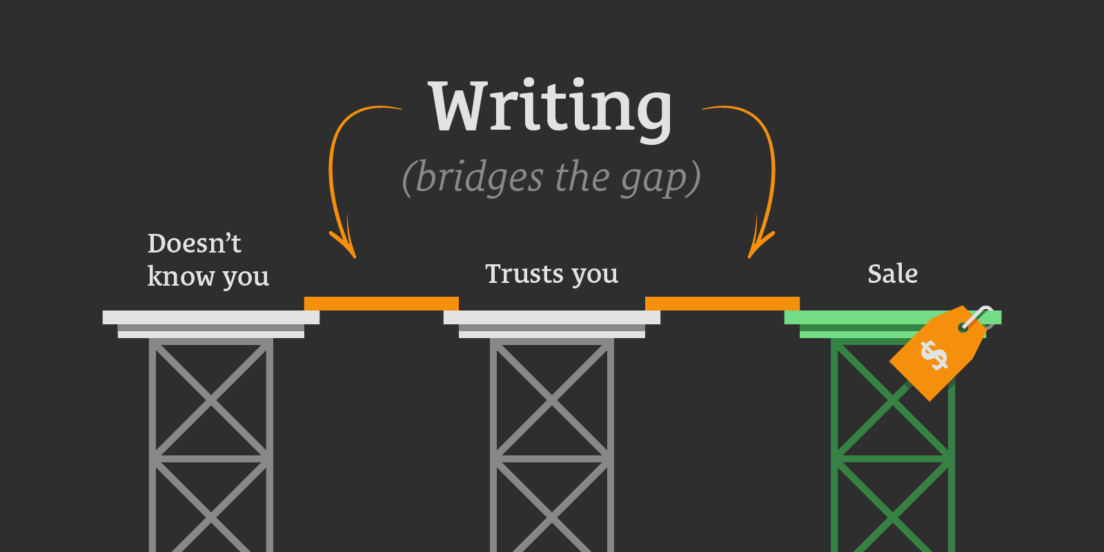 Writing Bridges the Gap