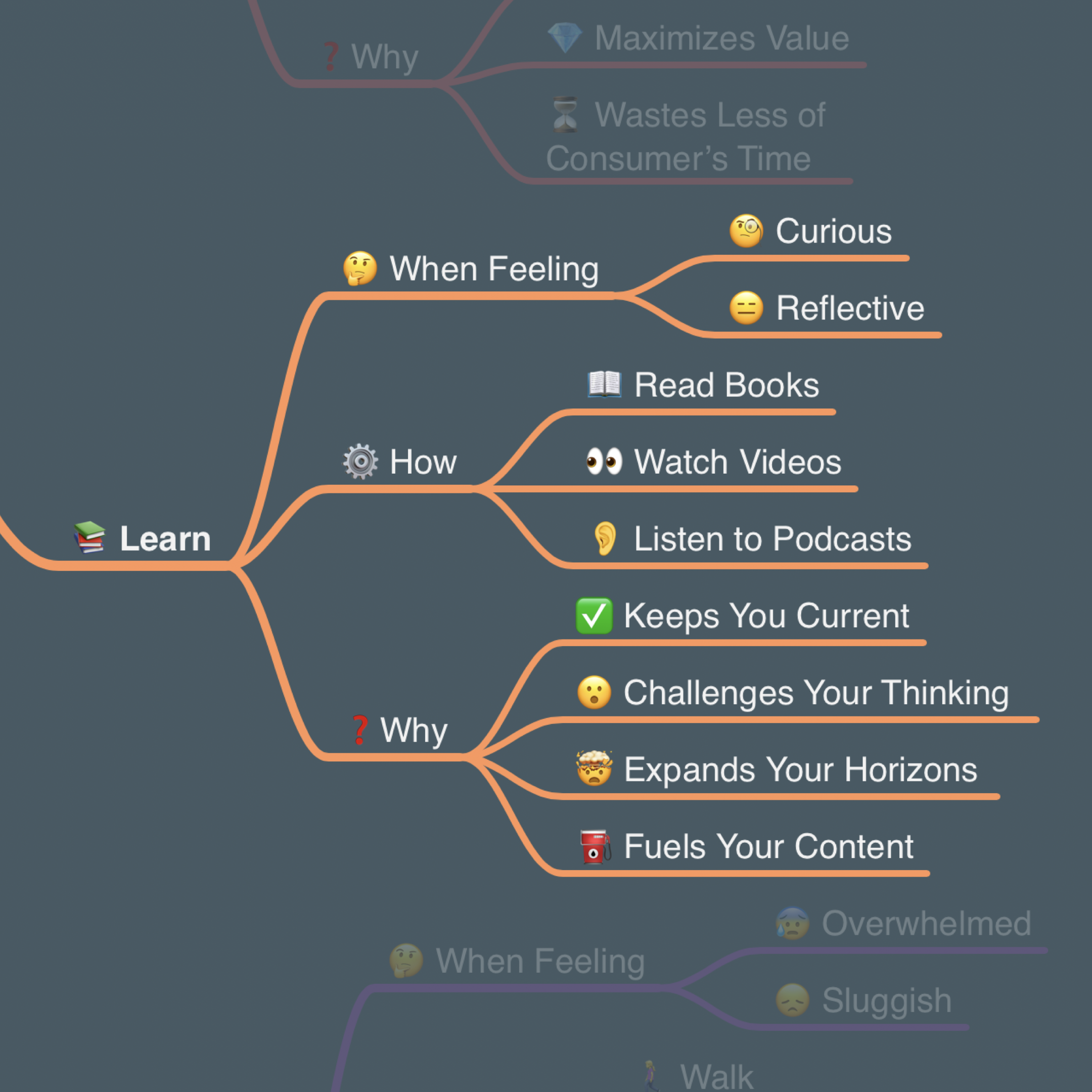 Sean's Content Creation Flywheel - Learn