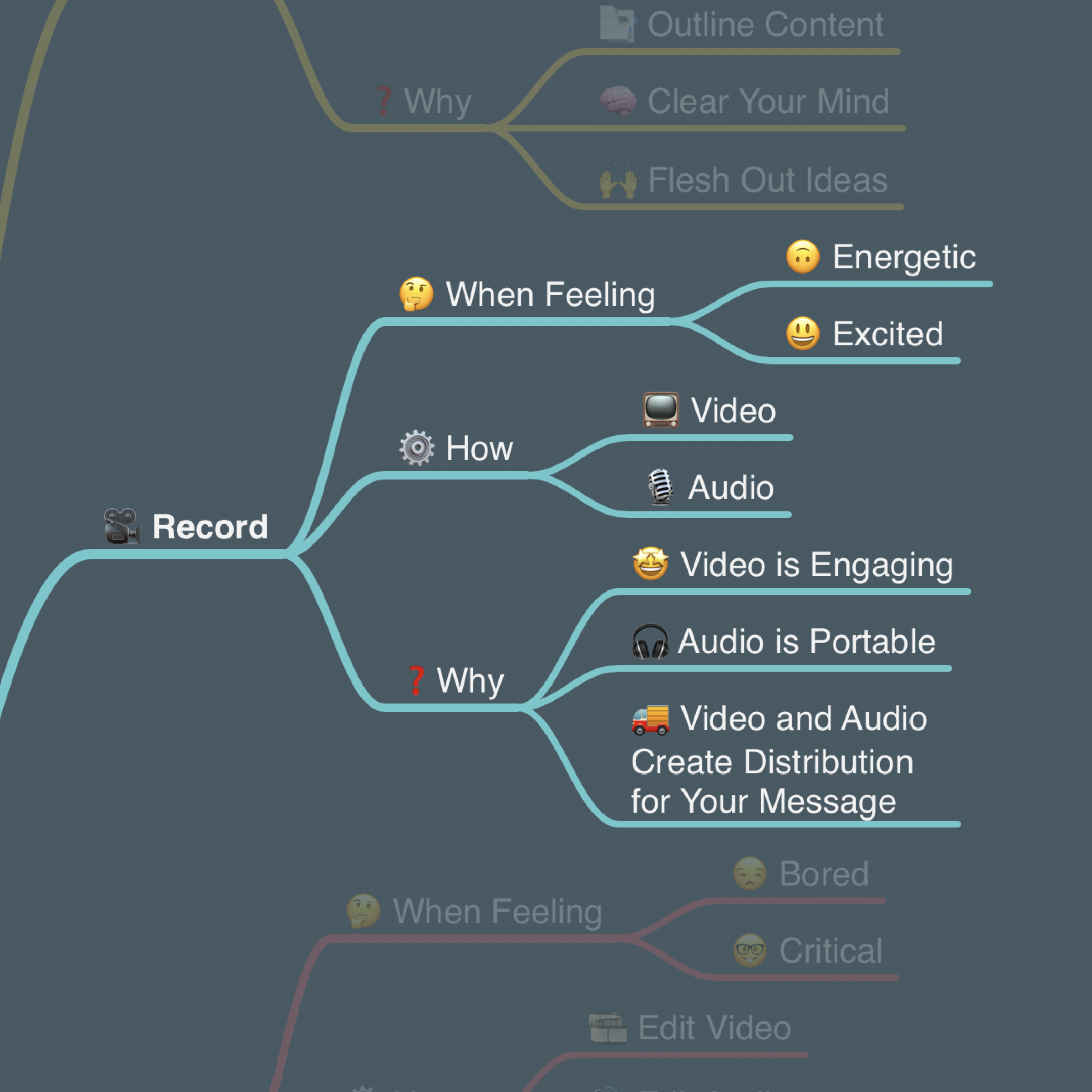 Sean's Content Creation Flywheel - Record