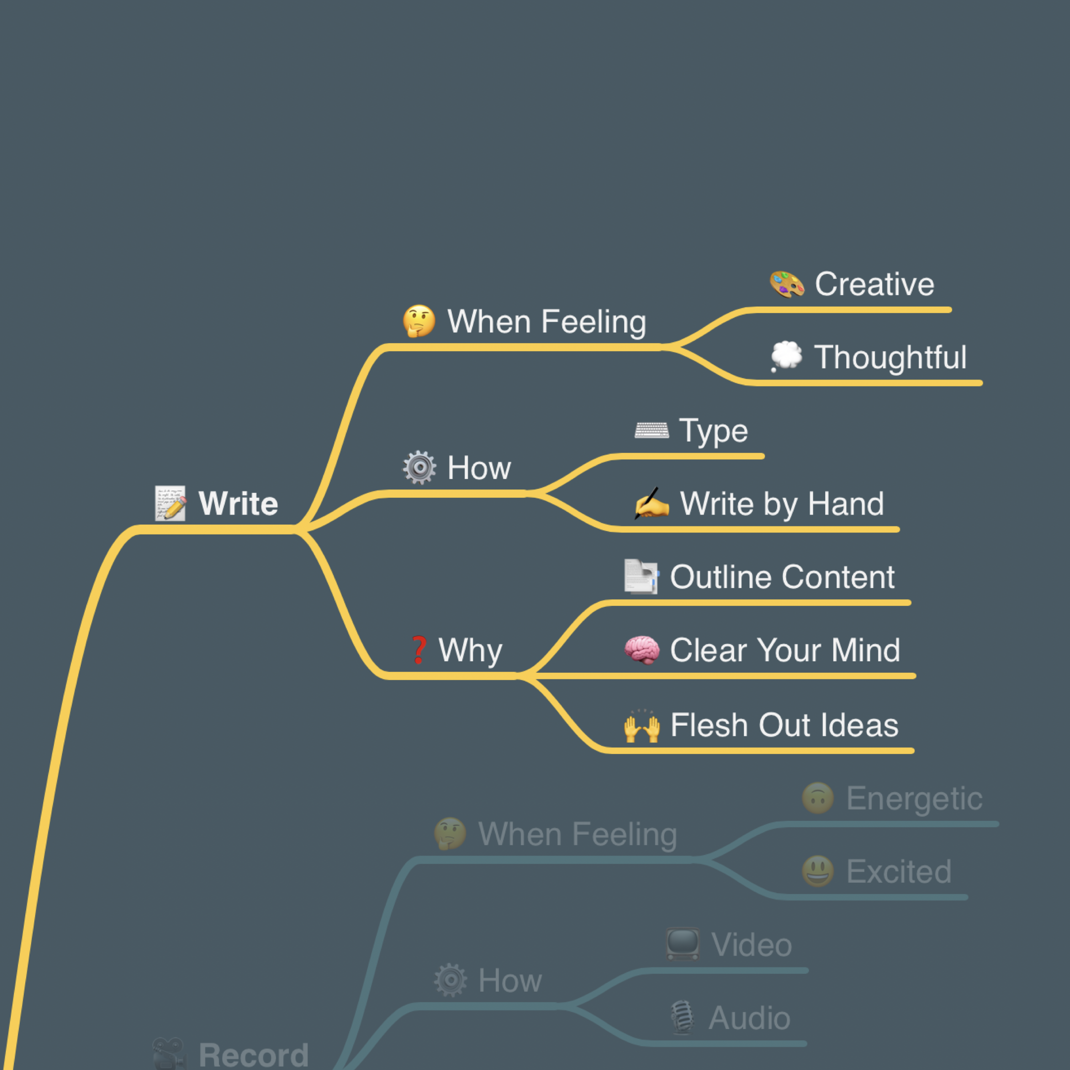 Sean's Content Creation Flywheel - Write